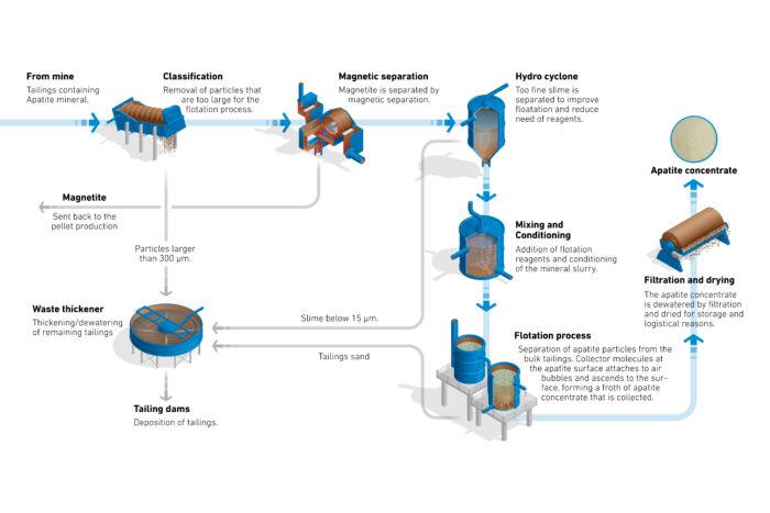 Apatite production schema