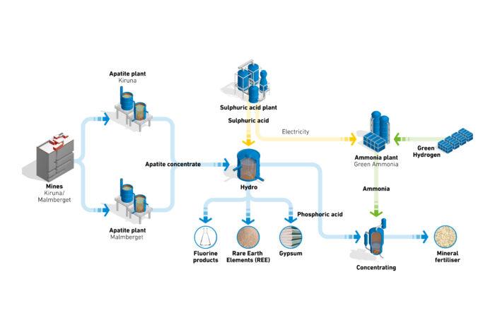 ReeMAP™ – circular and CO2-free